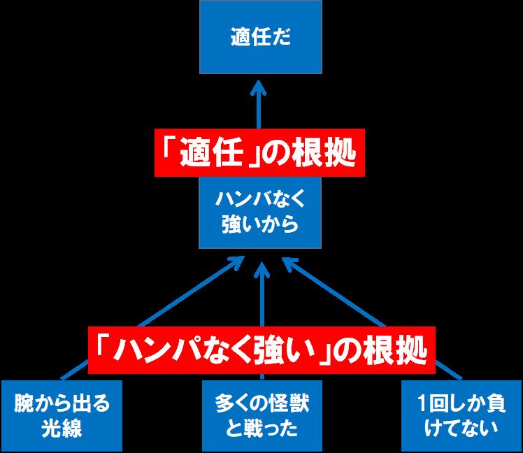 自己PRの論理構造